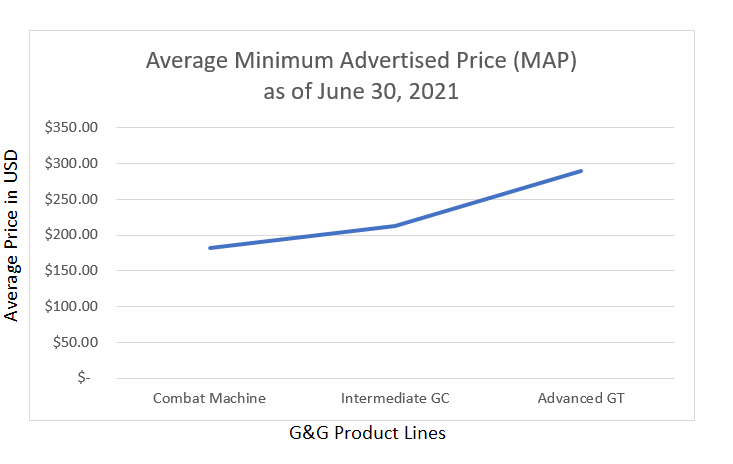 Average Price of G&G Rifle Product Lines as of June 30, 2021